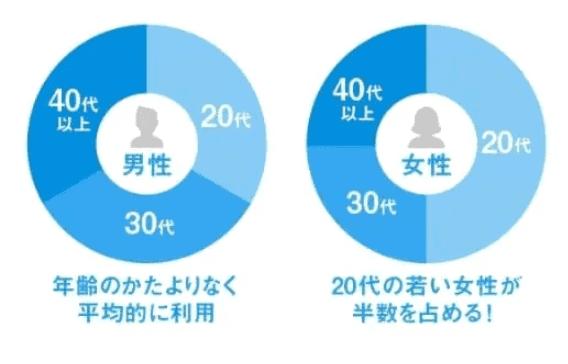 ハッピーメールの男女比率のグラフ
