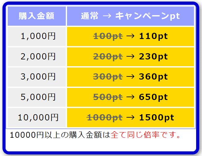 pcmaxのキャンペーン中のポイント単価一覧表